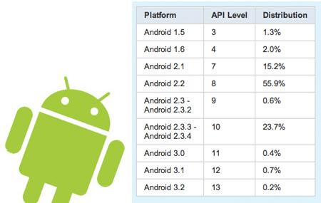 Android Gingerbread se vuelve más popular