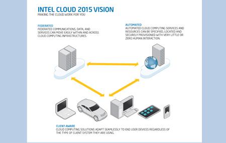 Intel-Cloud