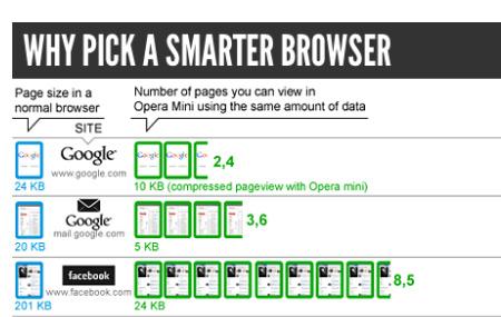 Administra tu plan de datos móviles y reduce costos