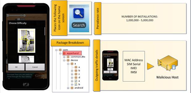 Malware infecta a millones de Androids