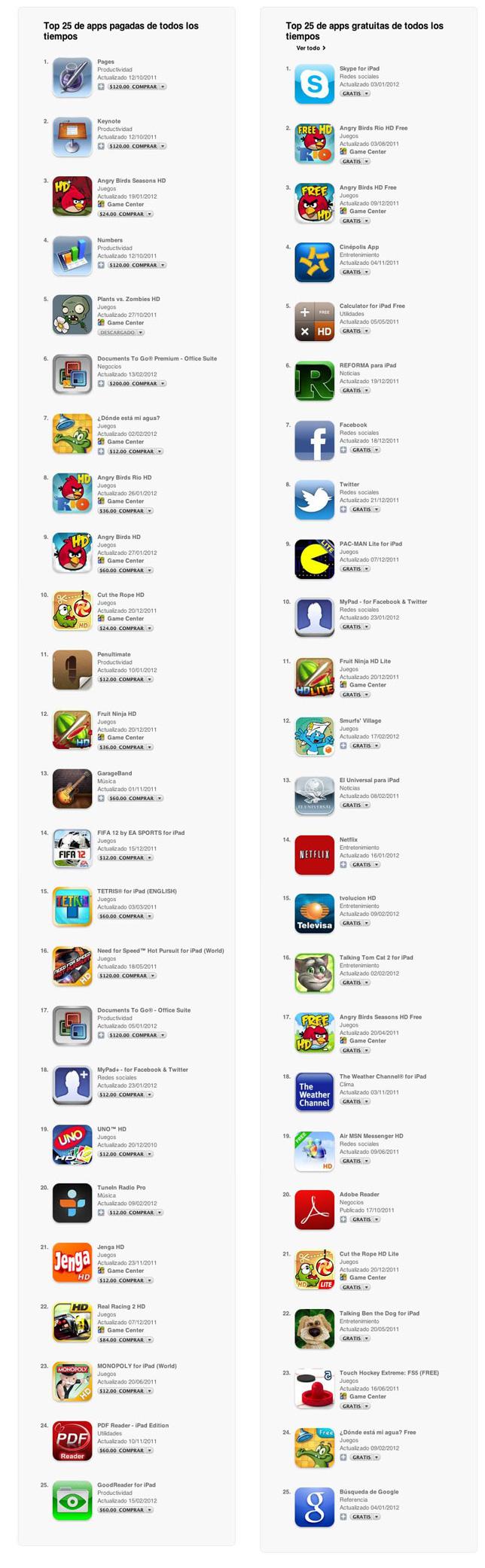 60% de las apps en App Store no se bajan