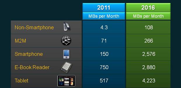 Cisco: hay más usuarios conectados