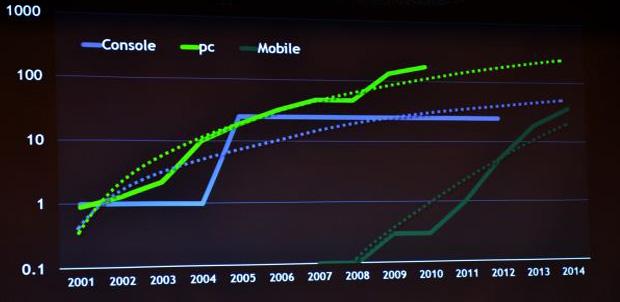 nVIDIA busca superar a Xbox 360