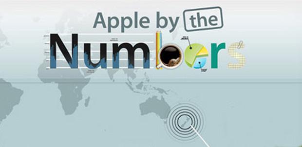 Los números de Apple en Infografía