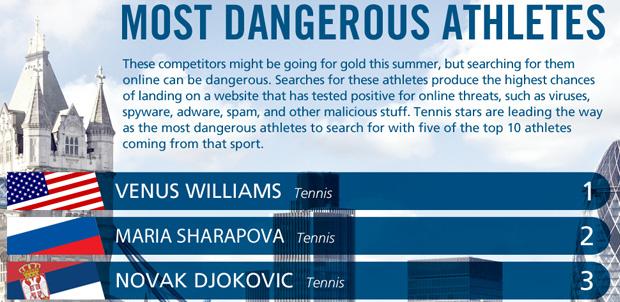 Los deportistas más peligroso en Internet