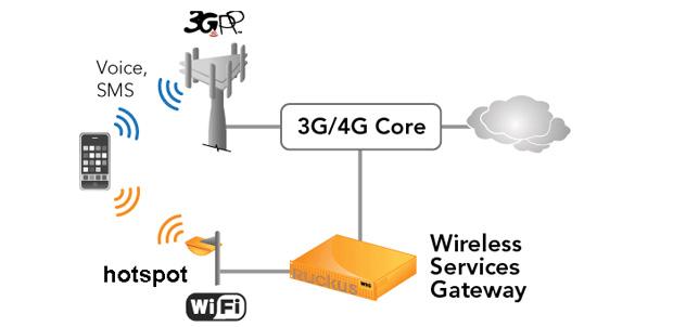 Passpoint: el desarrollo de un WiFi inteligente