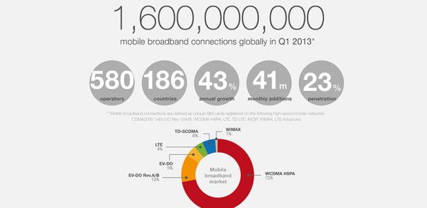 3G-4G-conexion