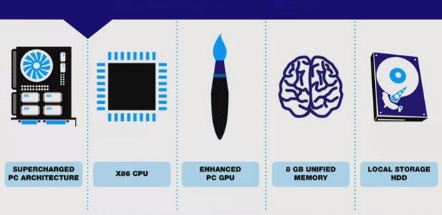 Especificaciones técnicas de PS4