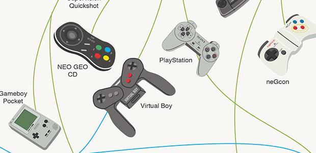 Evolución de mandos de videojuegos
