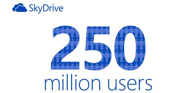 250 millones de usuarios de SkyDrive