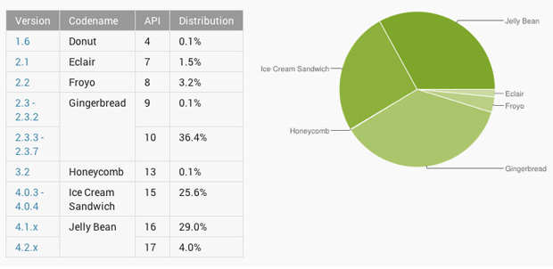 Jelly-Bean-marketshare-junio