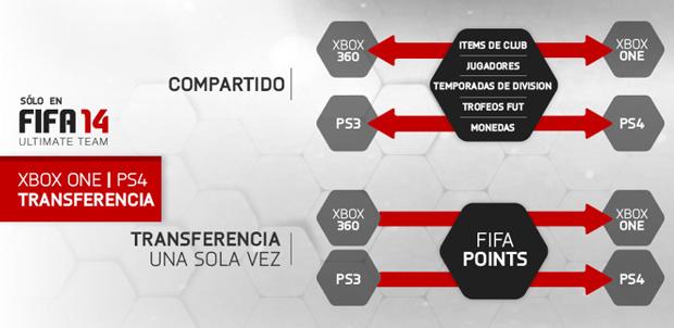 FIFA 14 Ultimate Team para nueva generación
