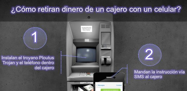 Así funciona Ploutus para robar dinero de ATM