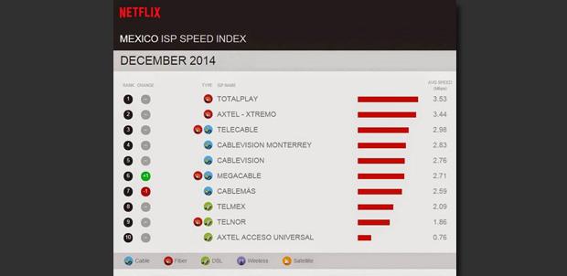 Totalplay el mejor para ver Netflix en México