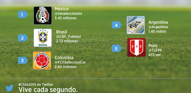 Selecciones Twitter Copa America