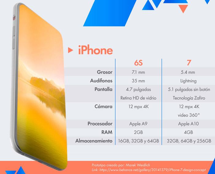 Qué tendrán iPhone 7