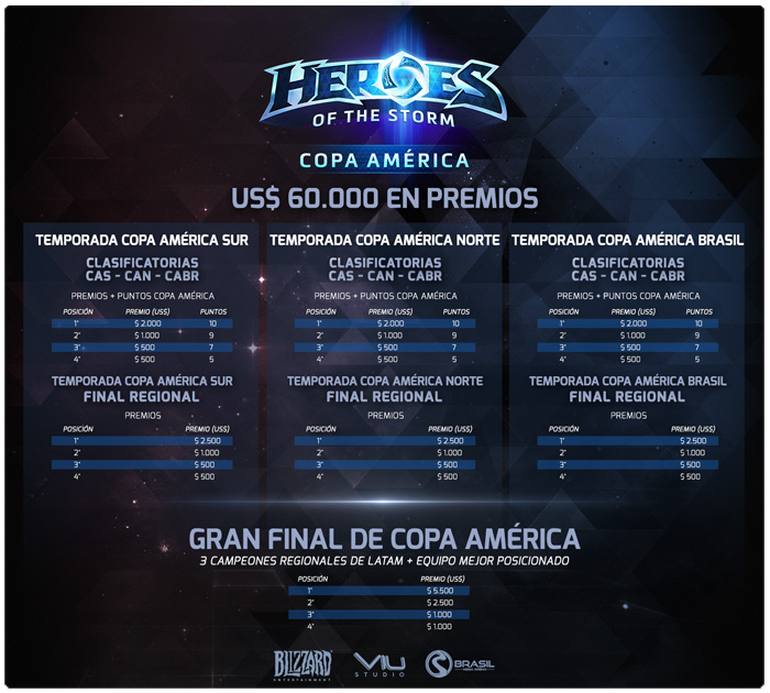 Heroes of the Storm Copa America 2016