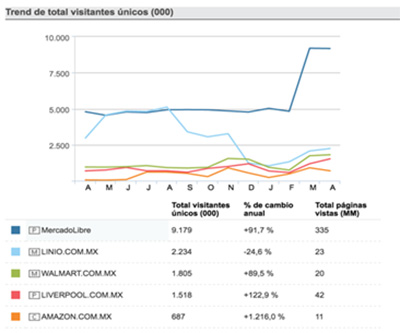 Comercio electronico Mexico Mercado Libre