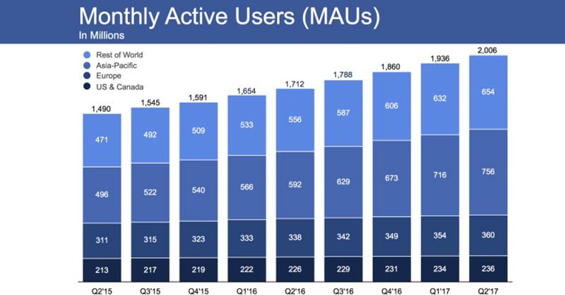 2 mil millones usuarios Facebook