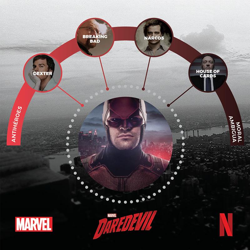 Daredevil contenido relacionado