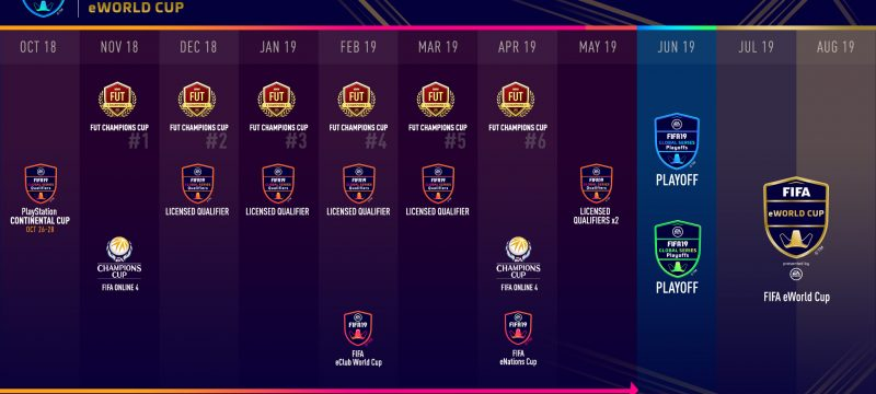 FIFA eWorld Cup 2019 calendario