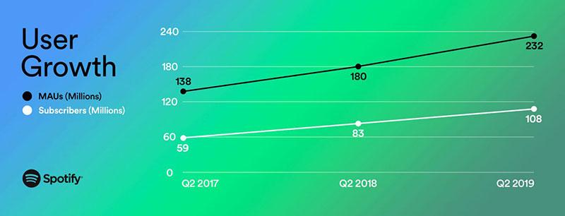 Spotify 108 millones usuarios junio 19