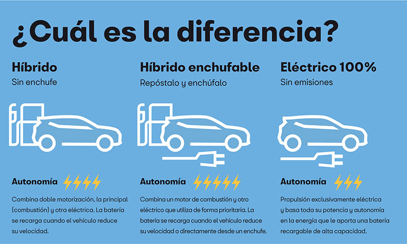 SEAT electricos diferencias