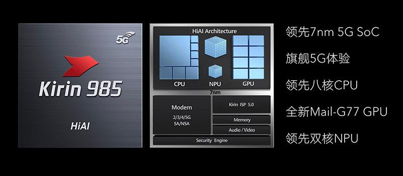Kirin 985 tecnologia