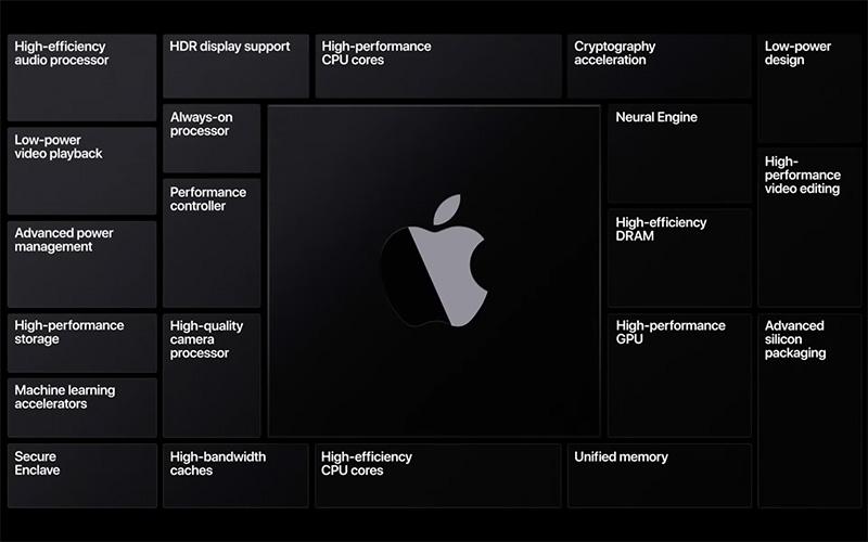 Apple Silicon arquitectura