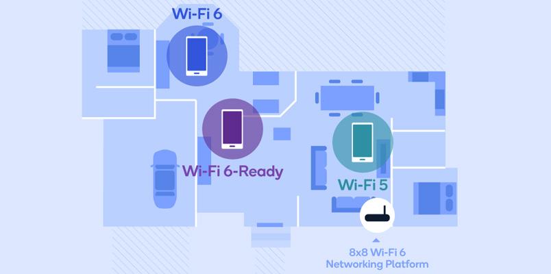 Qualcomm Wi-Fi 6