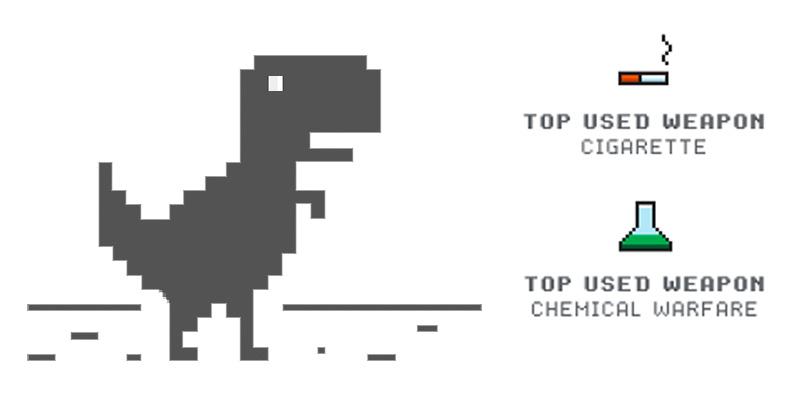 El Dinosaurio de Google ahora con pistola, arco, fuego y más armas