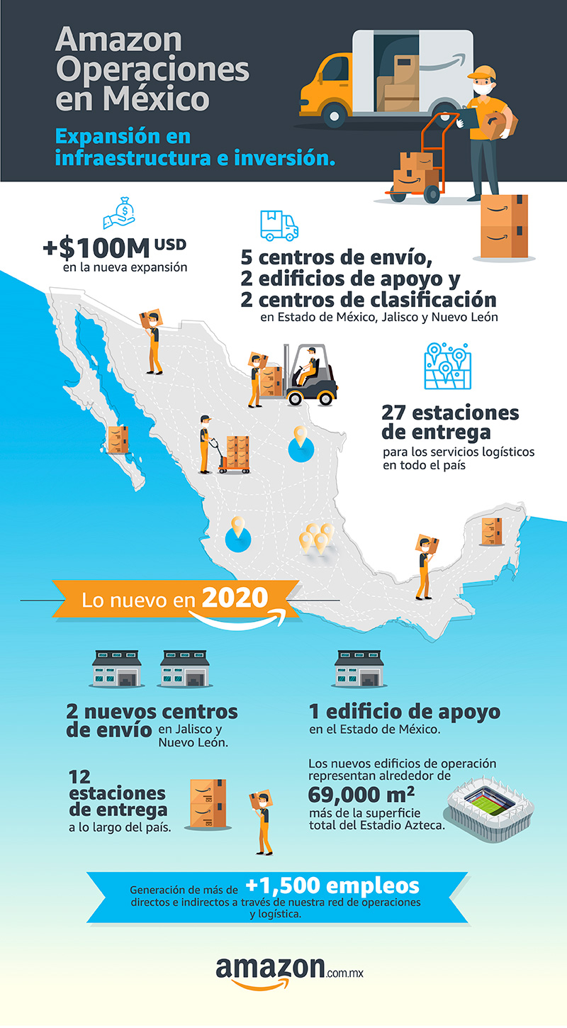 Infografia Amazon Operaciones Mexico