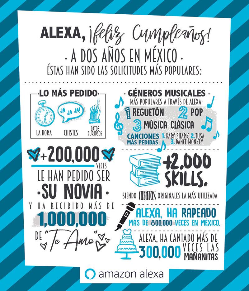 Alexa Mexico pedidos