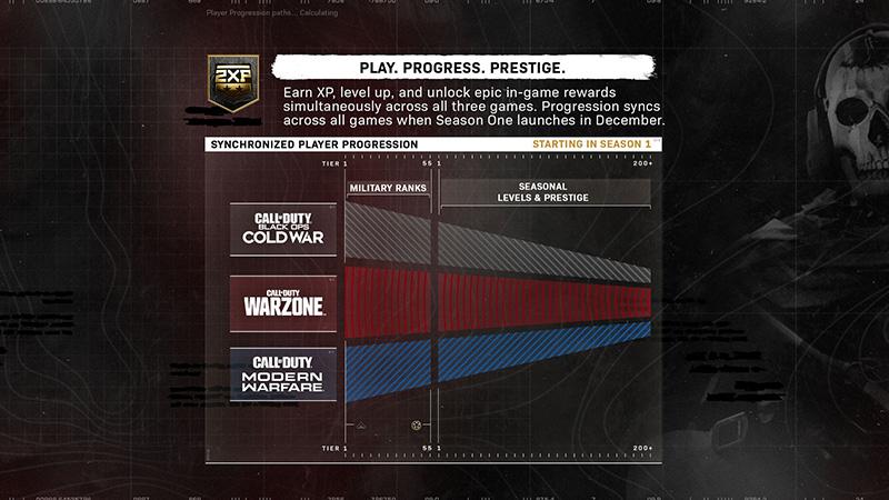 Progreso Nuevos Call of Duty