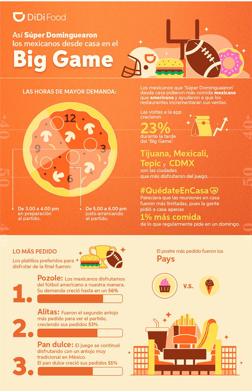 Infografia Super Bowl LV DiDi Food