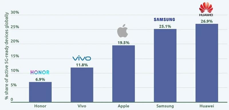 Huawei 5G smartphones numero 1