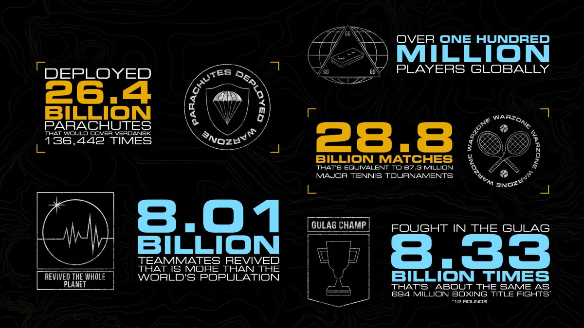 Call of Duty Warzone 100 millones infografia