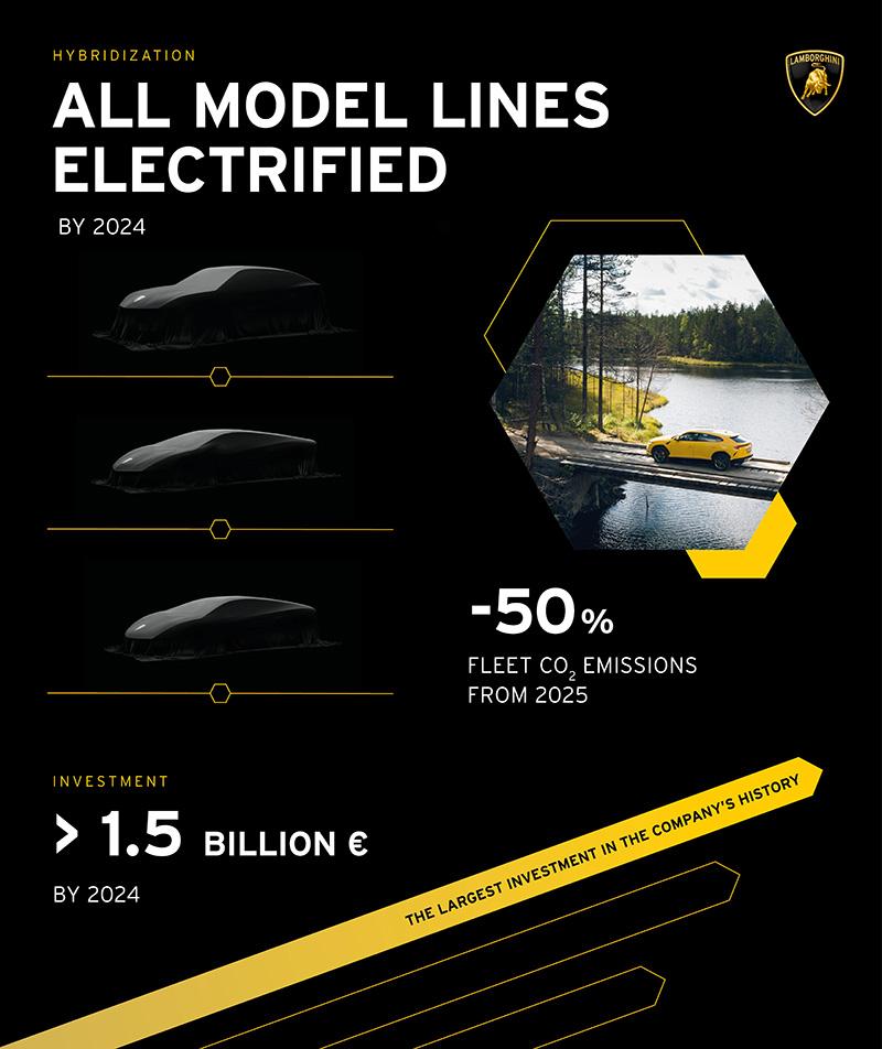 Lamborghini electrificacion