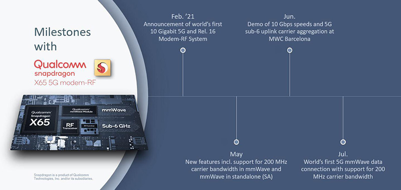 5G mmWave 200 MHz