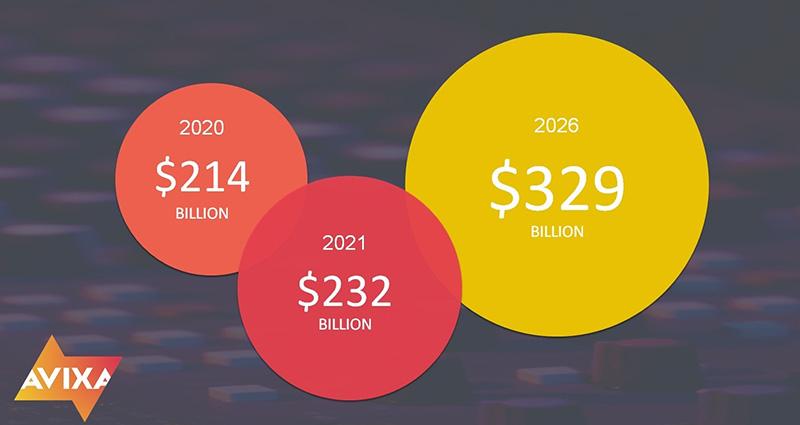 Crecimiento industria audiovisual AVIXA