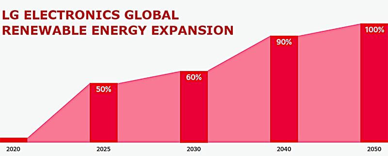 LG Energia renovable 2050