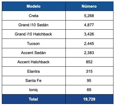 Ventas modelos Hyundai 2021 primer semestre