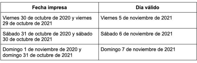 Fechas GP Mexico F1 2021